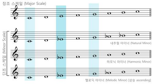 scales-c
