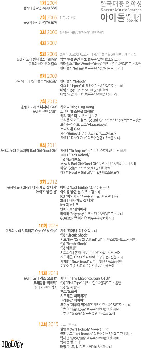 한국대중음악상 아이돌 연대기 (2004-2015)