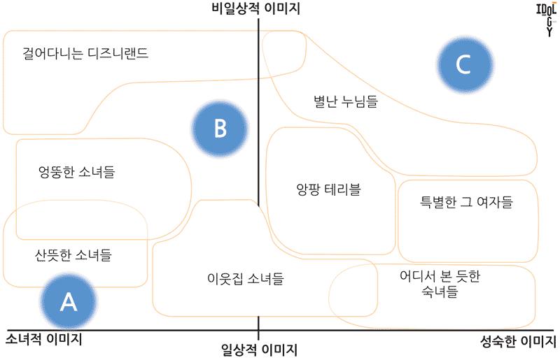 걸그룹 지형도 - 블루오션?