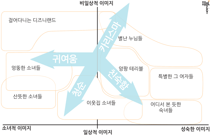 걸그룹 지형도 - 지표간 관계성