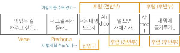 러블리즈 - 'Ah Choo'의 후렴